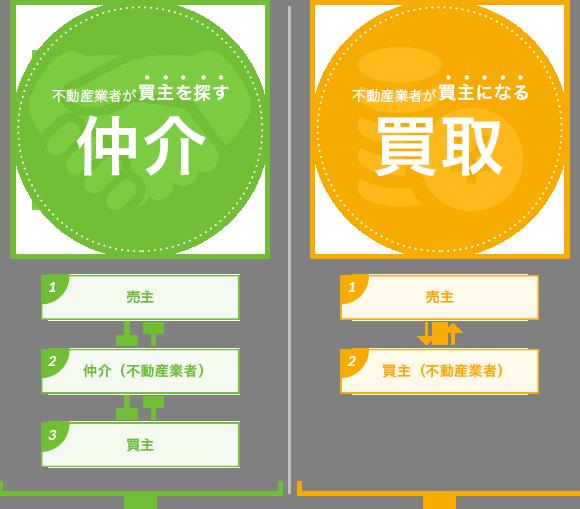 不動産の売却方法は、「仲介」と「買取」図